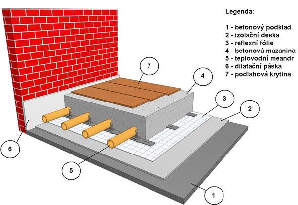 Teplovodní podlahové vytápění - schéma